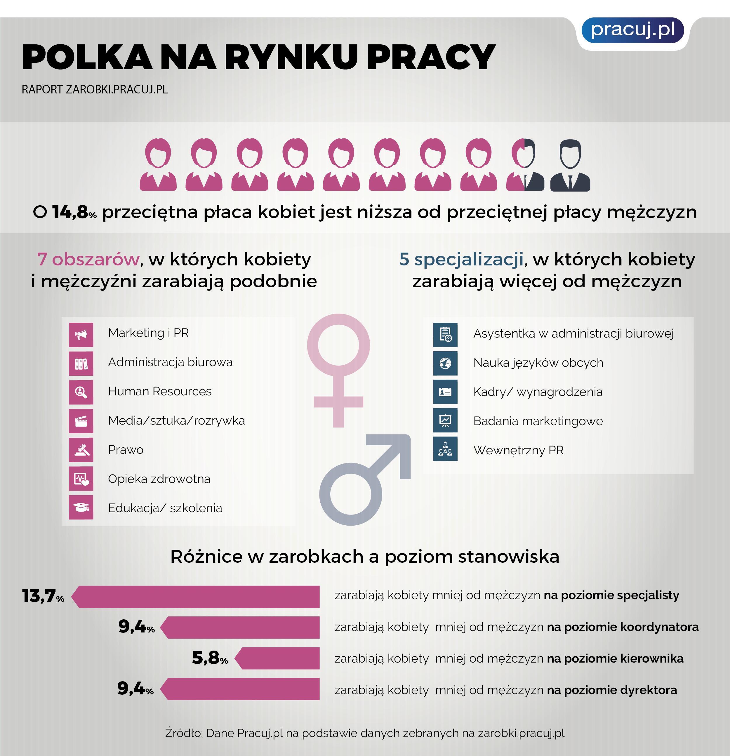 Polka na rynku pracy – płeć a zakaz dyskryminacji
