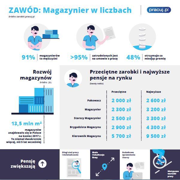 infografika rysunkowa pokazująca zawód magazyniera w liczbach