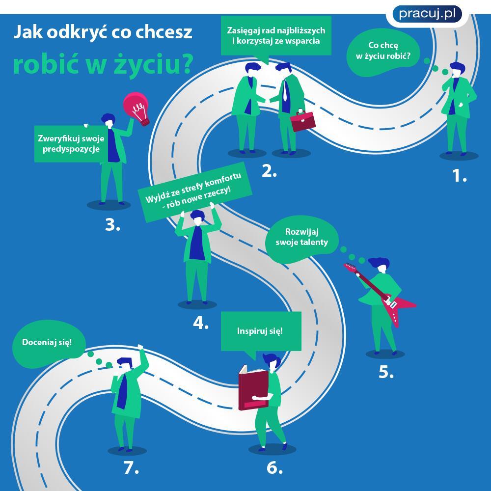 infografika jak odkryć co chcesz robić w życiu