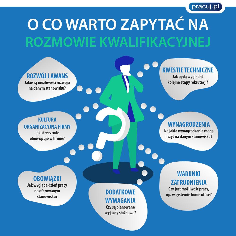 infografika z rysunkiem i zaleceniami o co warto zapytać na rozmowie kwalifikacyjnej