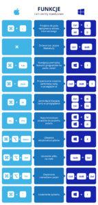 10 skrótów klawiszowych na macOS i Windows