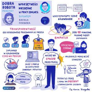 Notatka wizualna z podcastu Dobra robota z Rafałem Ferberem