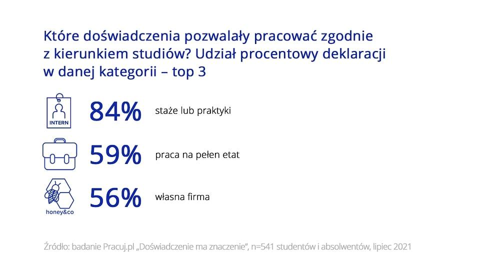 Doświadczenie a pierwsza praca po studiach – badania Pracuj.pl